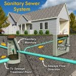 sewer vs septic system