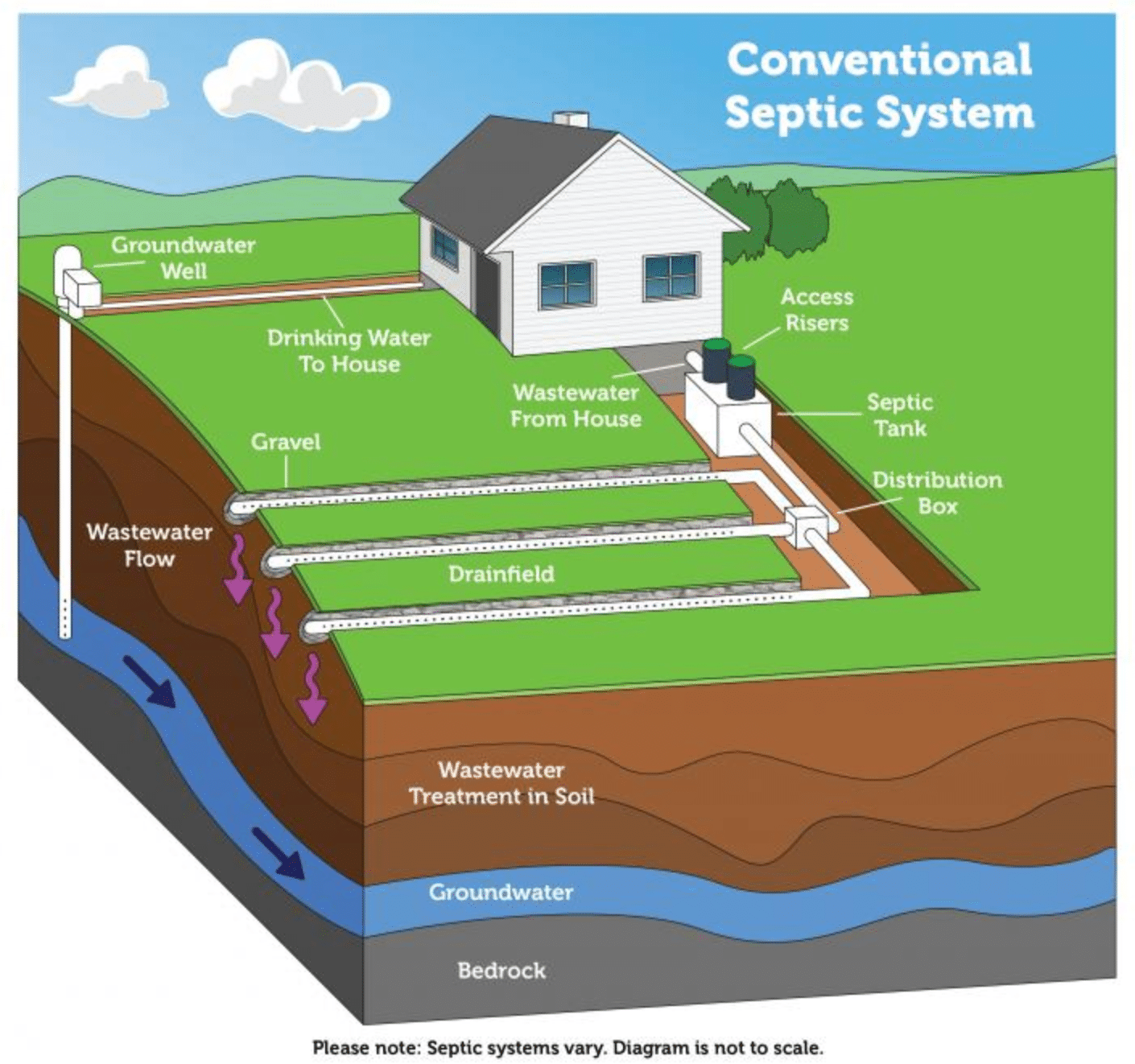 Septic System Types In Florida Martin Septic Service