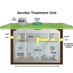 Aerobic Treatment Units